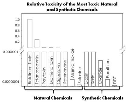 Natural vs Synthetic Toxicity