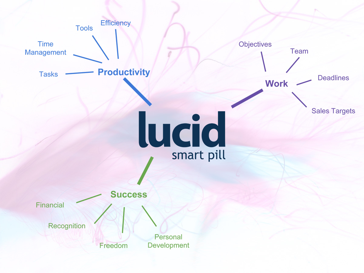 Mind Mapping - Lucid