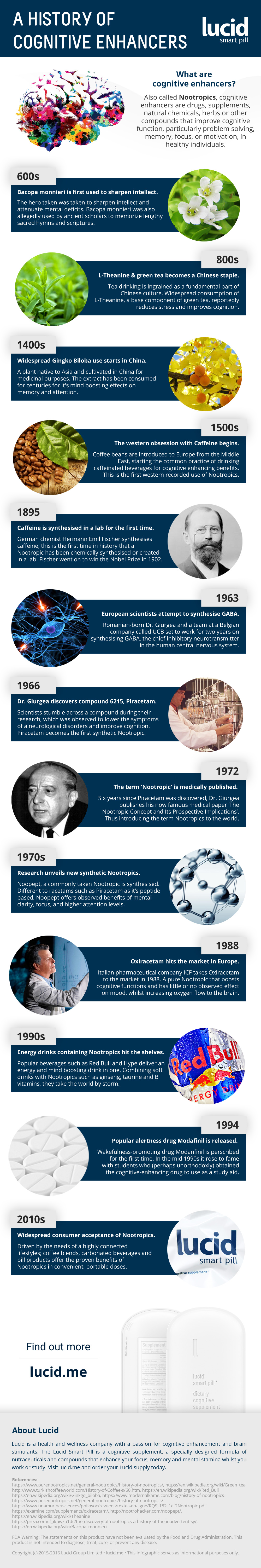 History of Cognitive Enhancers (Nootropics) - Lucid Smart Pill