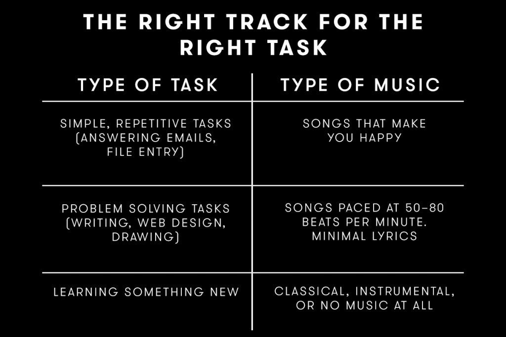 Right Track for the Right Task