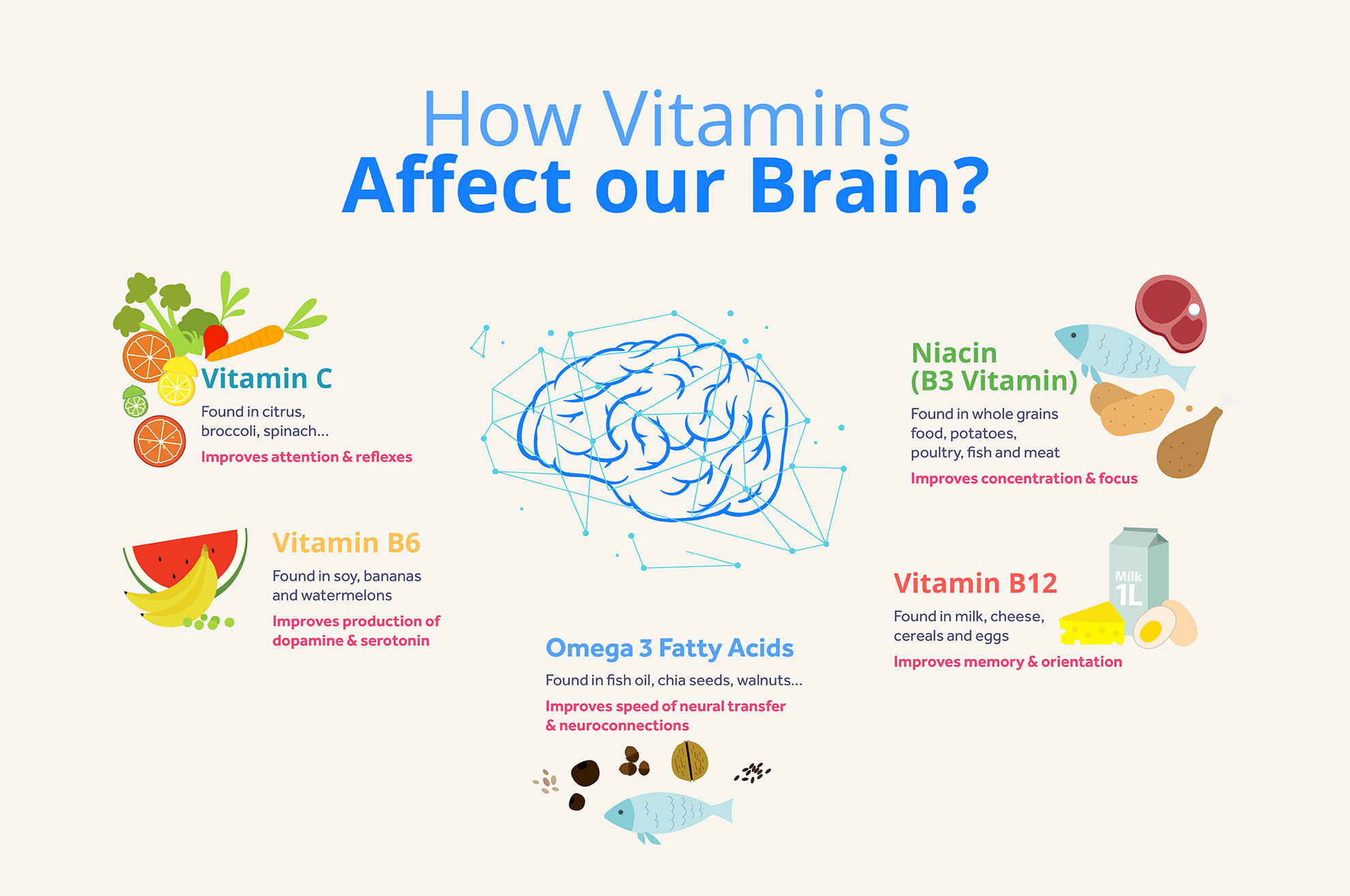 How Vitamins Affect our Brain
